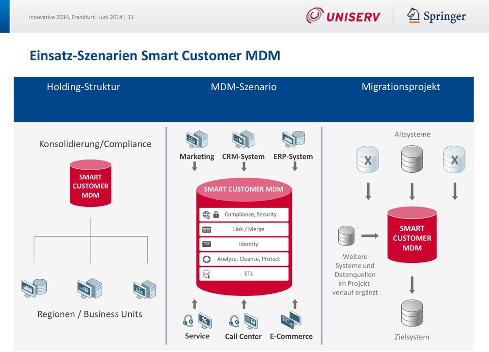 SMART CUSTOMER MDM Compliance, Security Link / Merge Identity Analyze, Cleanse, Protect ETL Weitere Systeme und
