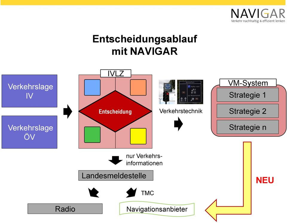Strategie SCALA 2 Verkehrslage ÖV Strategie n nur