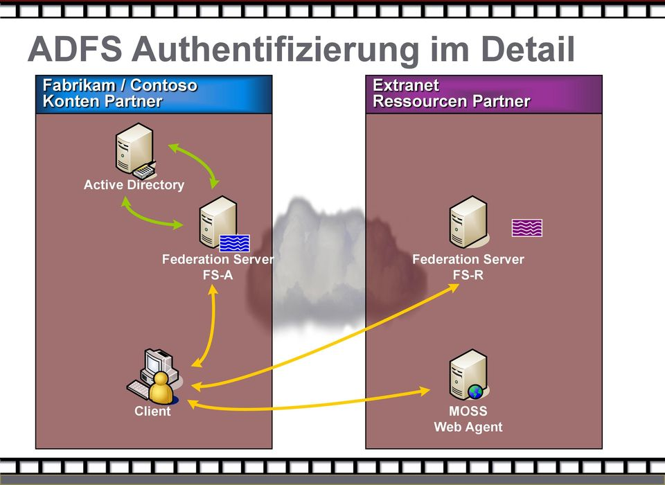 Partner Active Directory Federation Server