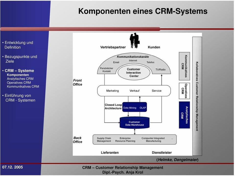Analytisches CRM Operatives CRM