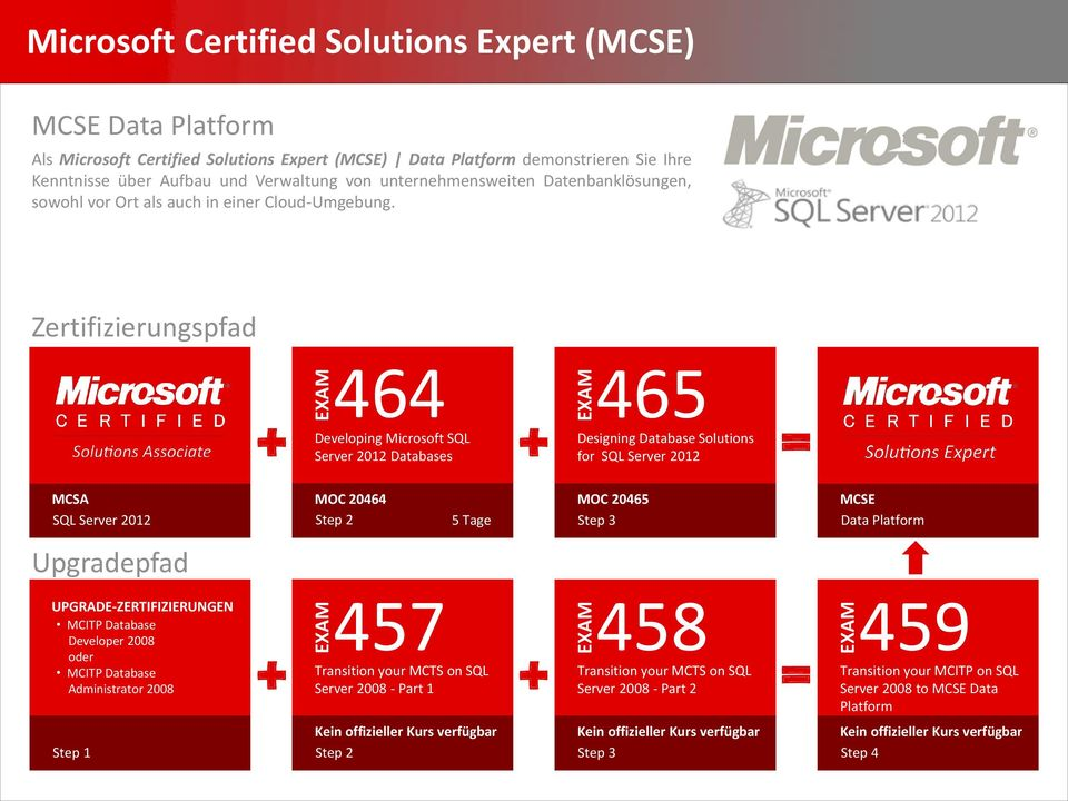 464 Developing Microsoft SQL 465 + + Designing Database Solutions Server 2012 Databases for SQL Server 2012 SQL Server 2012 MOC 20464 MOC 20465 Step 3 MCSE Data Platform Upgradepfad