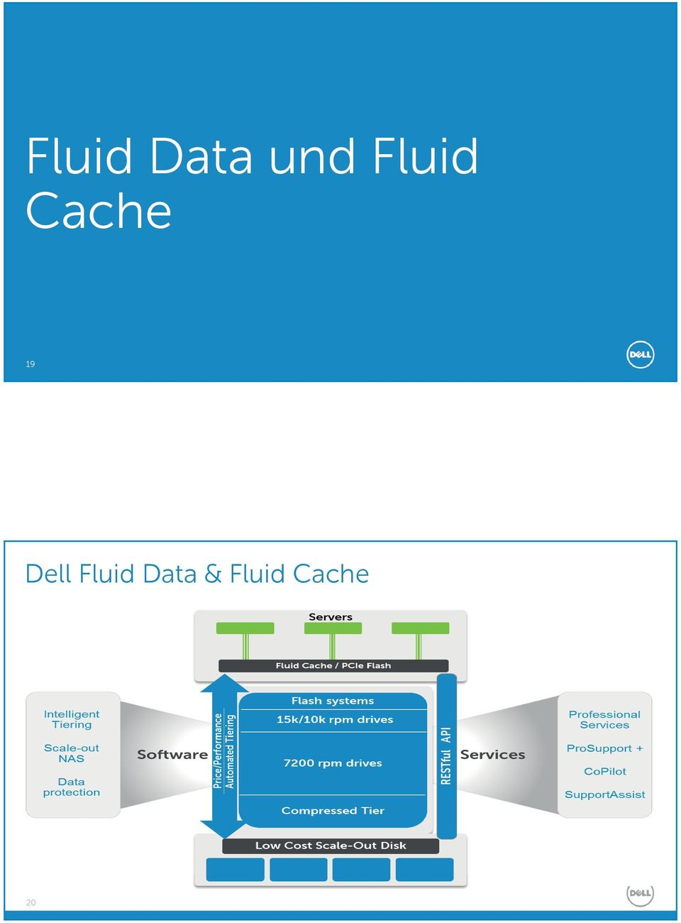 Fluid Driving Data