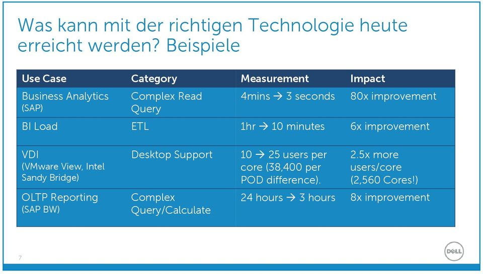 improvement BI Load ETL 1hr 10 minutes 6x improvement VDI (VMware View, Intel Sandy Bridge) OLTP Reporting (SAP