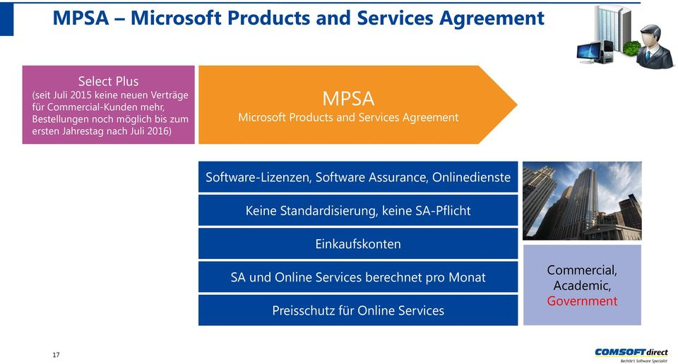 and Services Agreement Software-Lizenzen, Software Assurance, Onlinedienste Keine Standardisierung, keine