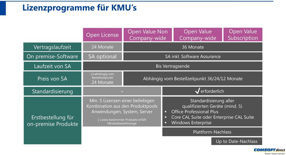 Software Assurance Bis Vertragsende Abhängig vom Bestellzeitpunkt 36/24/12 Monate erforderlich Open Value Subscription Erstbestellung für on-premise Produkte 19 Min.