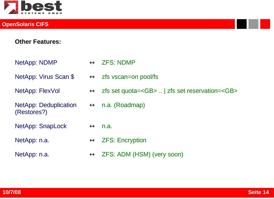 . zfs set reservation=<gb> NetApp: Deduplication n.a. (Roadmap) (Restores?