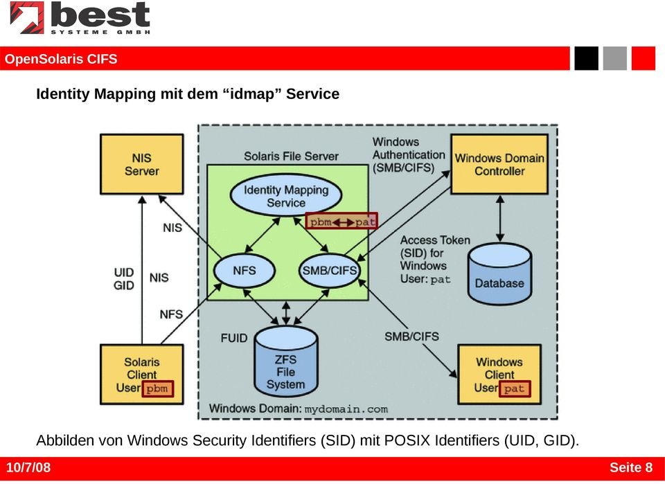 Security Identifiers (SID) mit