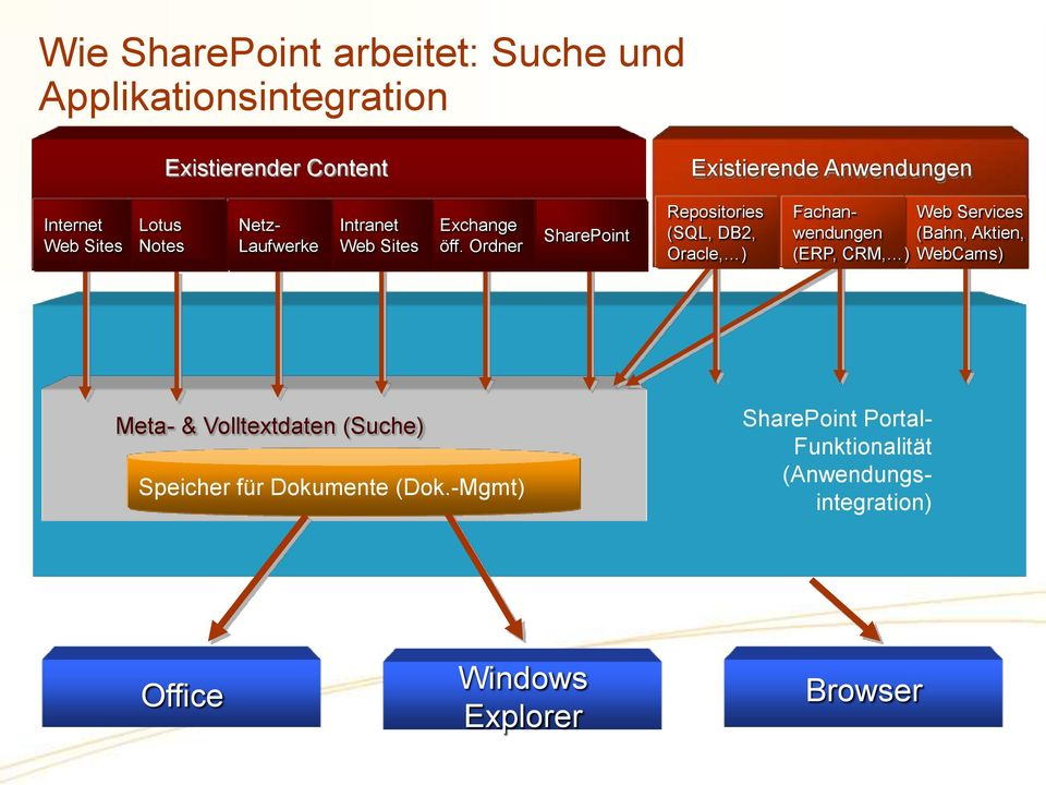 Ordner SharePoint Repositories (SQL, DB2, Fachanwendungen Web Services (Bahn, Aktien, Oracle, ) (ERP,CRM, )