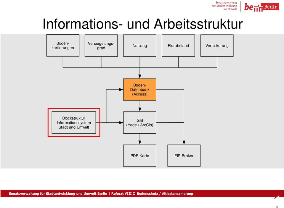 Datenbank (Access) Blockstruktur Informationssystem