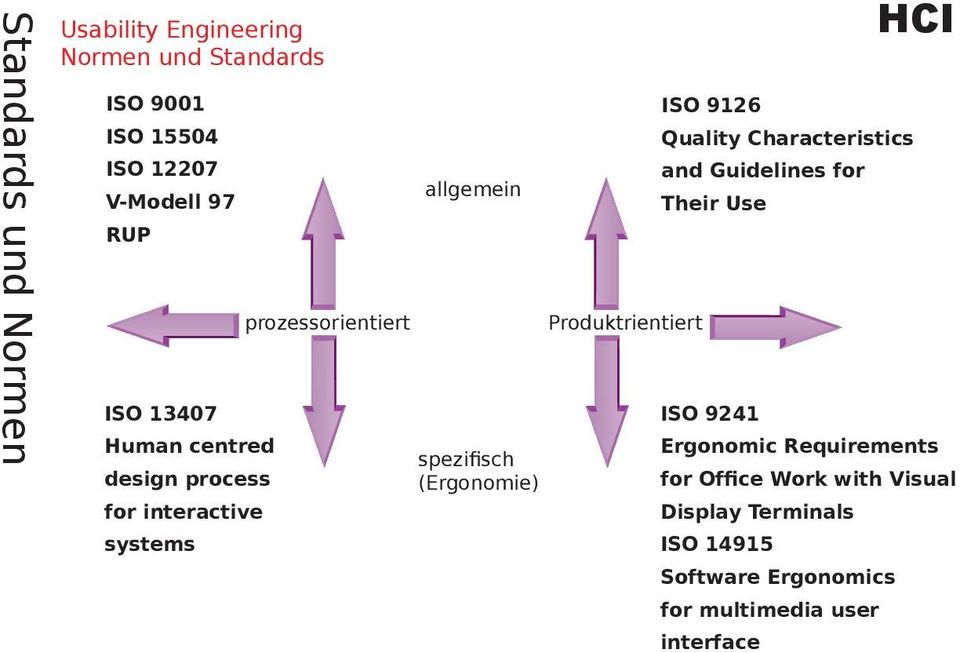 Produktrientiert ISO 9126 Quality Characteristics and Guidelines for Their Use ISO 9241 Ergonomic