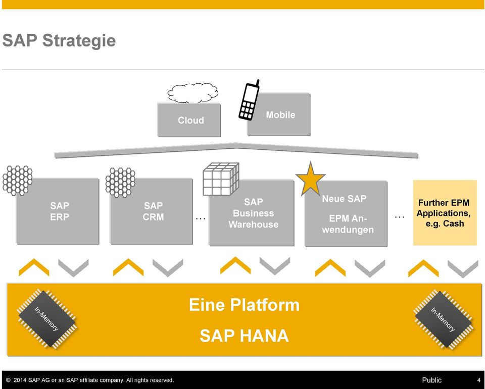 SAP EPM Anwendungen Further EPM