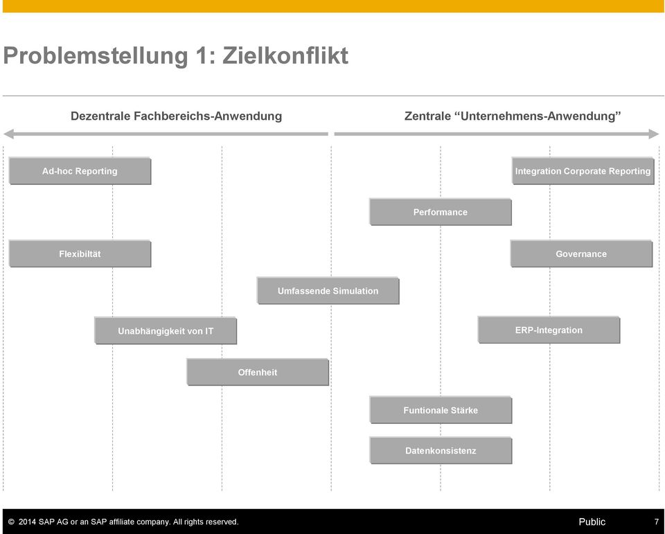 Reporting Performance Flexibiltät Governance Umfassende Simulation