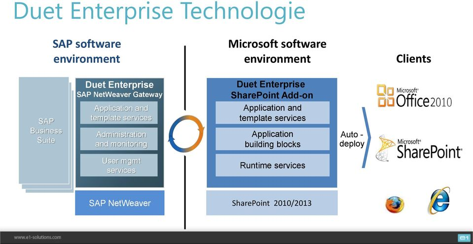 Administration and monitoring Duet Enterprise SharePoint Add-on Application and template services