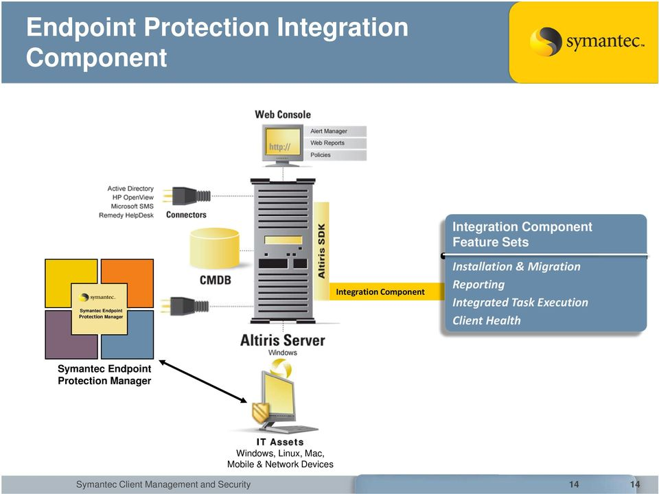 Reporting Integrated Task Execution Client Health Symantec Endpoint Protection Manager