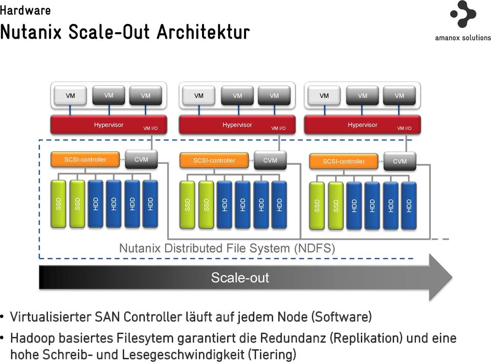 SCSI-controller CVM Nutanix Distributed File System (NDFS) Scale-out Virtualisierter SAN Controller läuft auf jedem Node