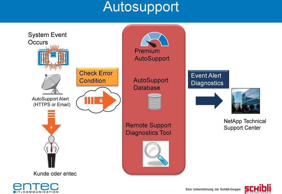 Diagnostics AutoSupport Alert (HTTPS or Email) Remote