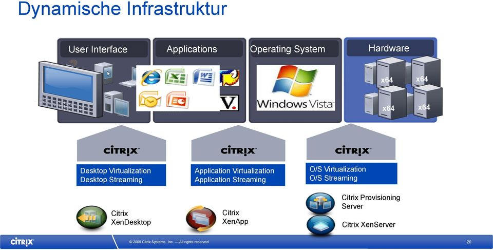 Desktop Streaming Citrix XenDesktop Application Virtualization Application