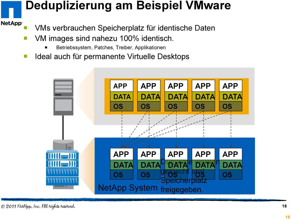 Betriebssystem, Patches, Treiber, Applikationen Ideal auch für permanente Virtuelle Desktops APP DATA OS APP