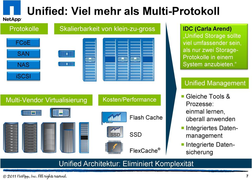 Unified Management Multi-Vendor Virtualisierung Kosten/Performance Flash Cache SSD FlexCache Gleiche Tools & Prozesse: