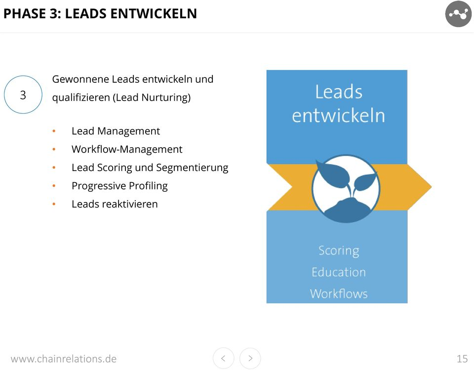 Lead Management Workflow-Management Lead Scoring