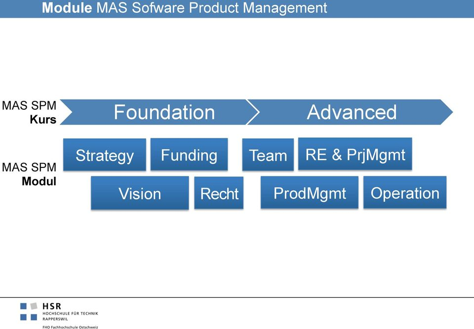 SPM Modul Strategy Funding Vision