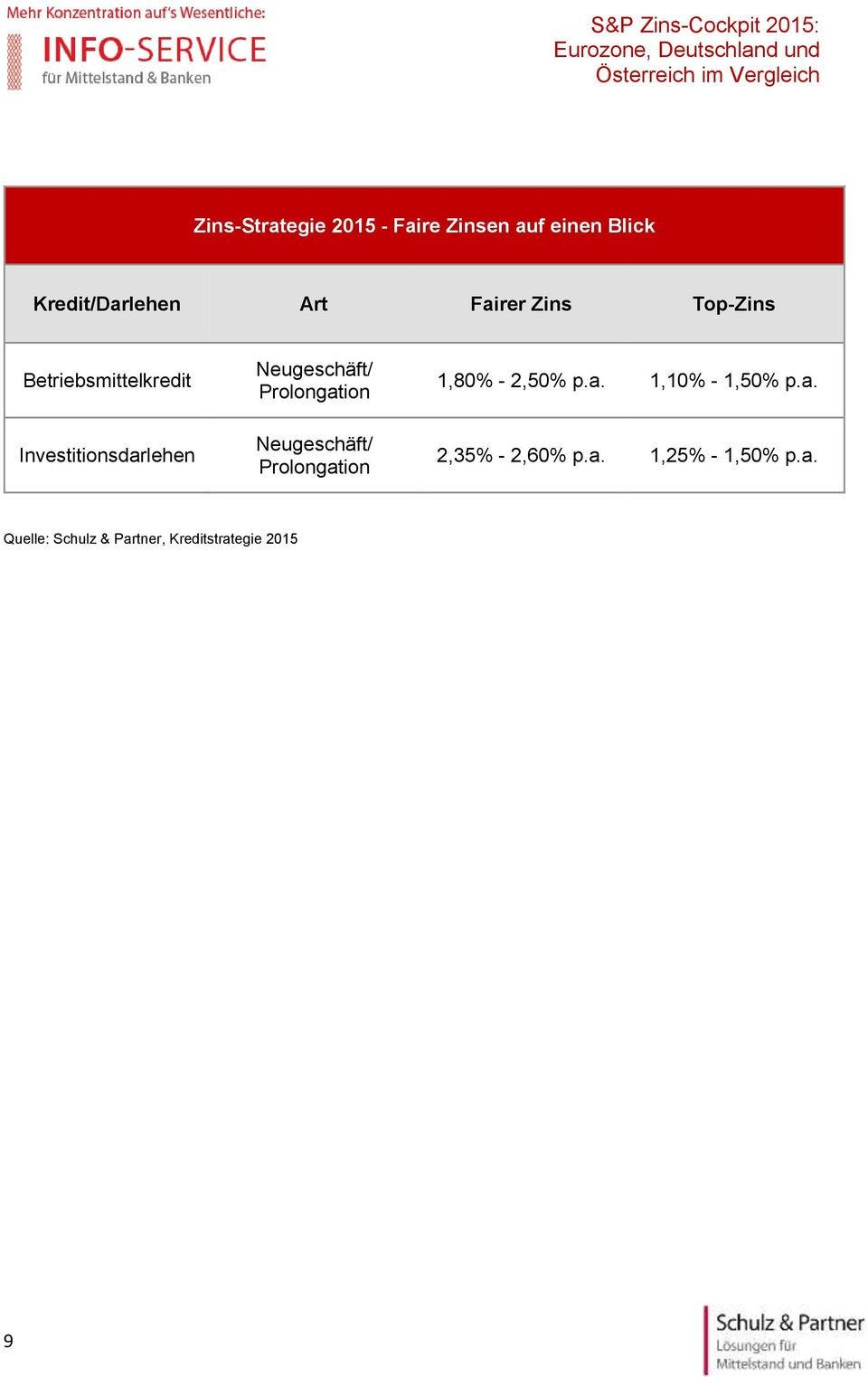 Prolongation Neugeschäft/ Prolongation 1,80% - 2,50% p.a. 1,10% - 1,50% p.a. 2,35% - 2,60% p.