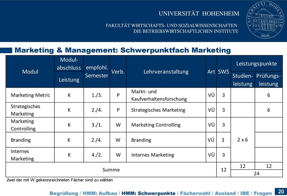 P Strategisches Marketing VÜ 3 6 K 3./1. W Marketing Controlling VÜ 3 Art SWS Leistungspunkte Branding K 2./4.