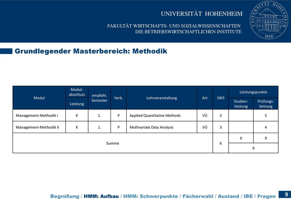 Management-Methodik I K 1. P Applied Quantitative Methods VÜ 3 5 Management-Methodik II K 1.
