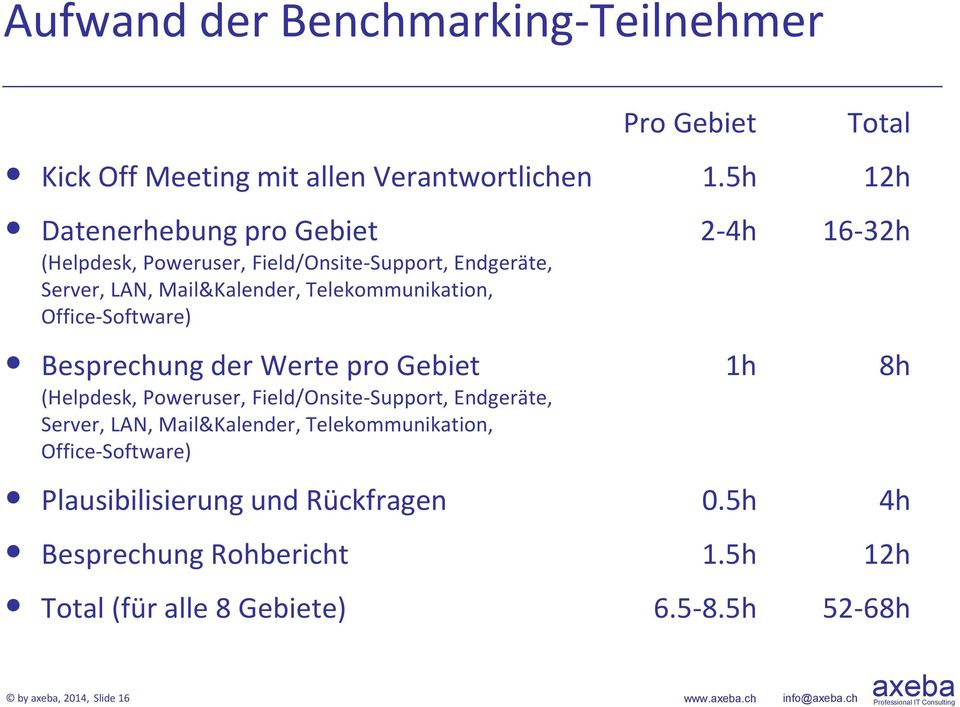 Telekommunikation, Office-Software) Besprechung der Werte pro Gebiet 1h 8h (Helpdesk, Poweruser, Field/Onsite-Support, Endgeräte, Server, LAN,
