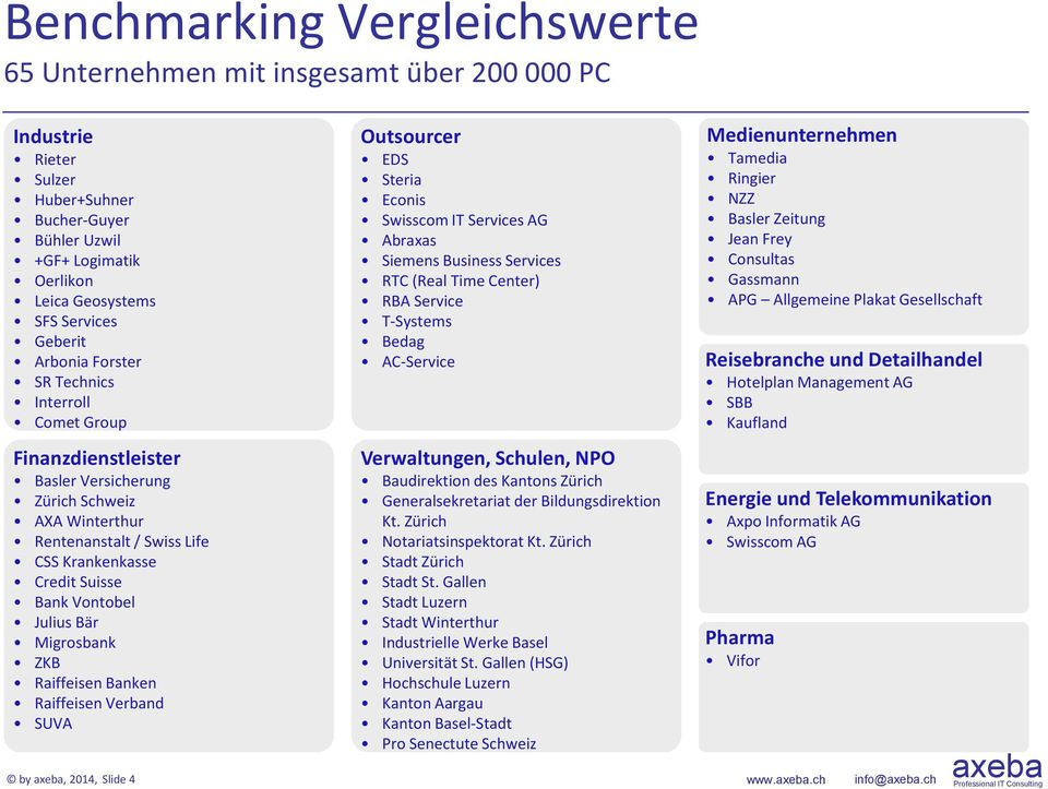 Bär Migrosbank ZKB Raiffeisen Banken Raiffeisen Verband SUVA by, 2014, Slide 4 Outsourcer EDS Steria Econis Swisscom IT Services AG Abraxas Siemens Business Services RTC (Real Time Center) RBA