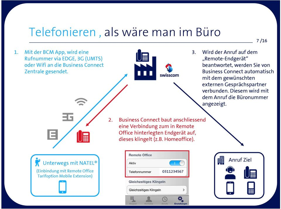 (UMTS) oder Wifi an die Business Connect Zentrale gesendet. 3.