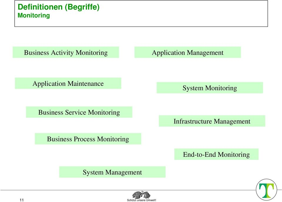 Business Service Monitoring Infrastructure Management Business