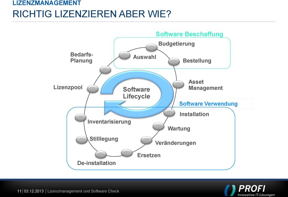 Lizenzpool Inventarisierung Stilllegung Software Lifecycle Wartung
