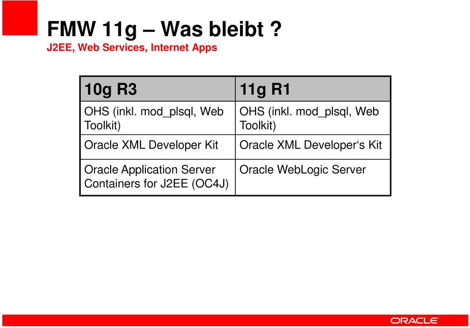 mod_plsql, Web Toolkit) Oracle XML Developer Kit Oracle