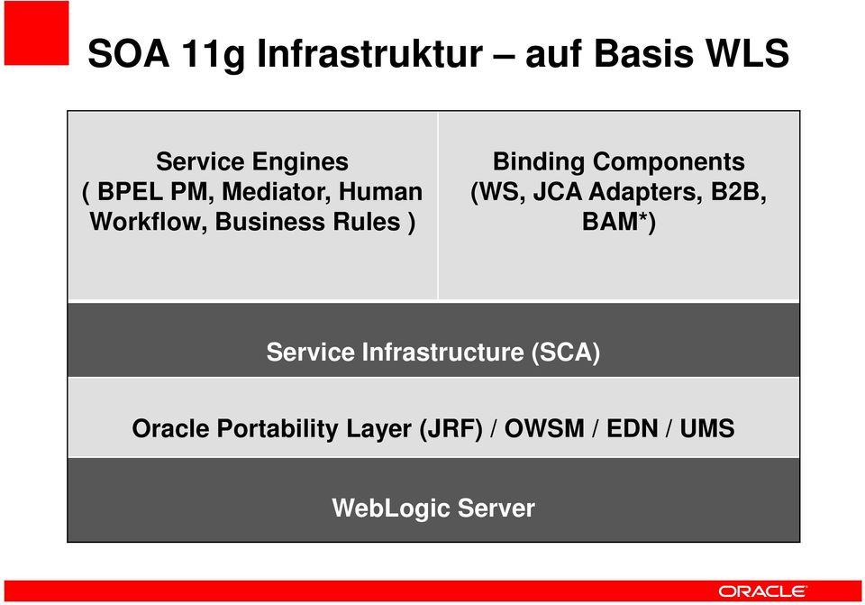 (WS, JCA Adapters, B2B, BAM*) Service Infrastructure (SCA)
