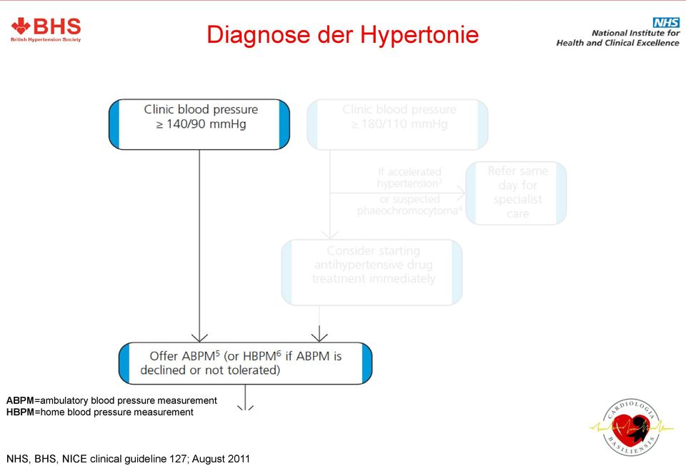 measurement HBPM=home blood pressure