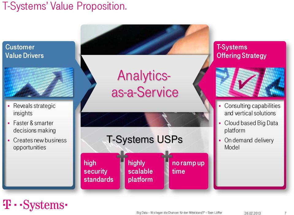 opportunities Analyticsas-a-Service T-Systems USPs T-Systems Offering Strategy Consulting capabilities and vertical