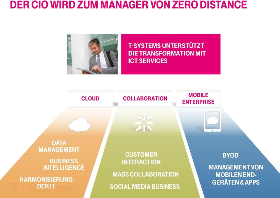 MANAGEMENT BUSINESS INTELLIGENCE HARMONISIERUNG DER IT CUSTOMER INTERACTION