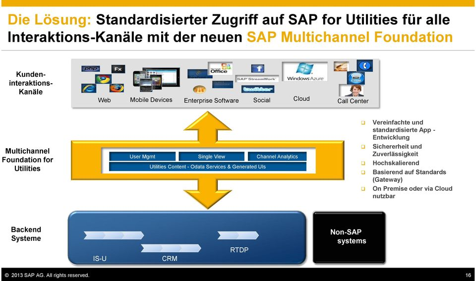 Foundation for Utilities User Mgmt Single View Channel Analytics Utilities Content - Odata Services & Generated UIs Sichererheit und Zuverlässigkeit