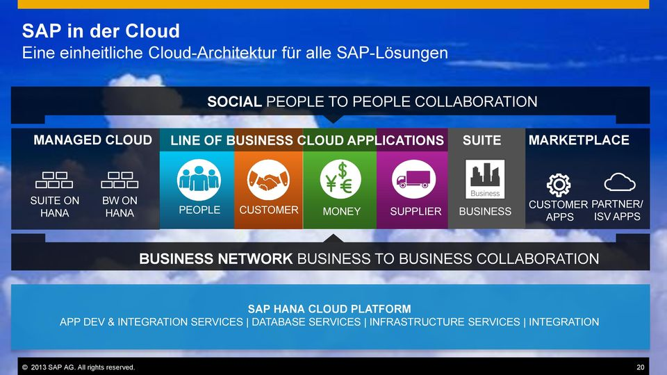 APPS BUSINESS NETWORK BUSINESS TO BUSINESS COLLABORATION SAP HANA CLOUD PLATFORM APP DEV & INTEGRATION SERVICES DATABASE SERVICES