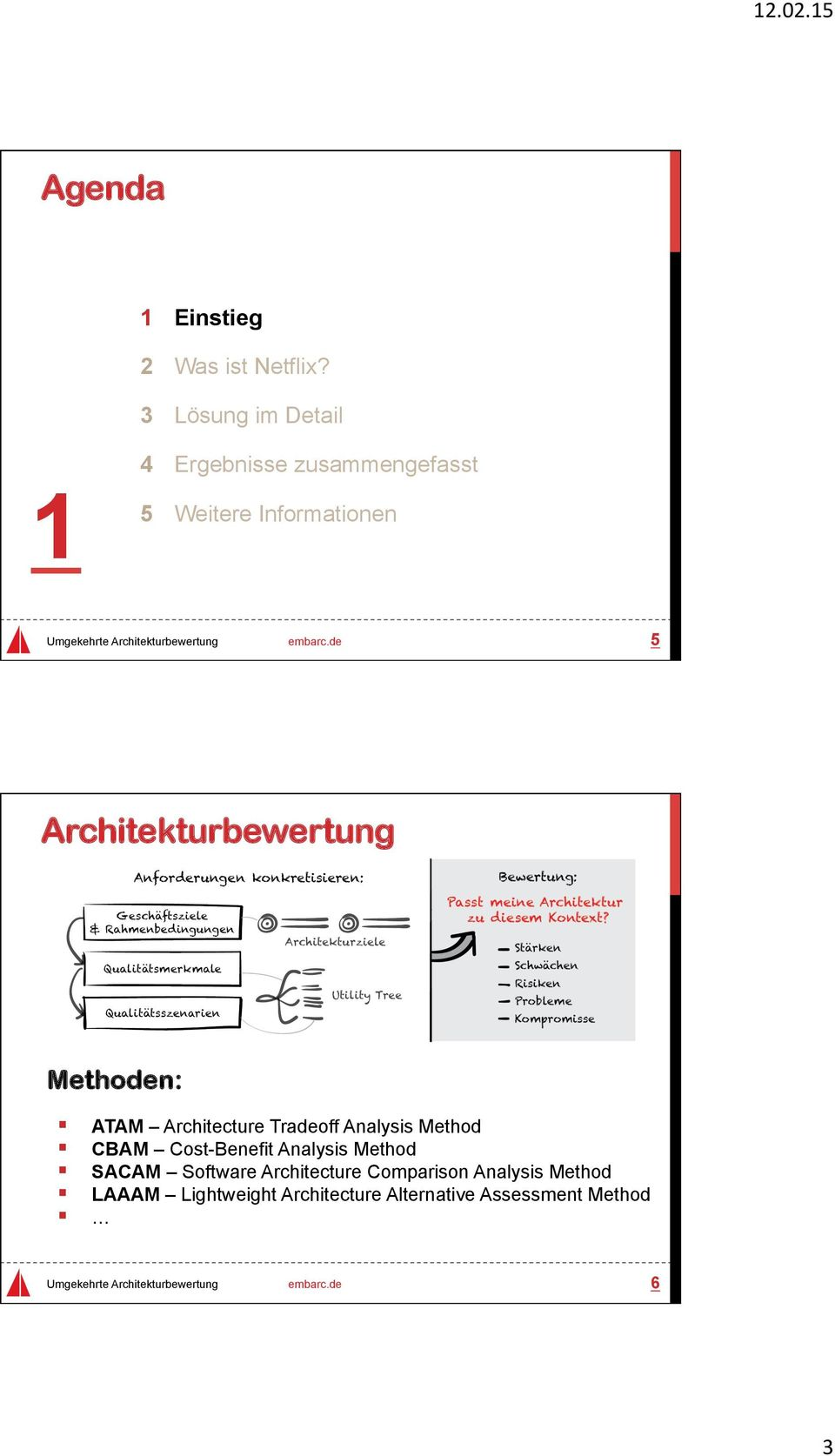 Architekturbewertung Methoden: ATAM Architecture Tradeoff Analysis Method CBAM