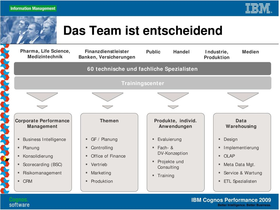 Anwendungen Data Warehousing Business Intelligence GF / Planung Evaluierung Design Planung Konsolidierung Scorecarding (BSC) Risikomanagement CRM