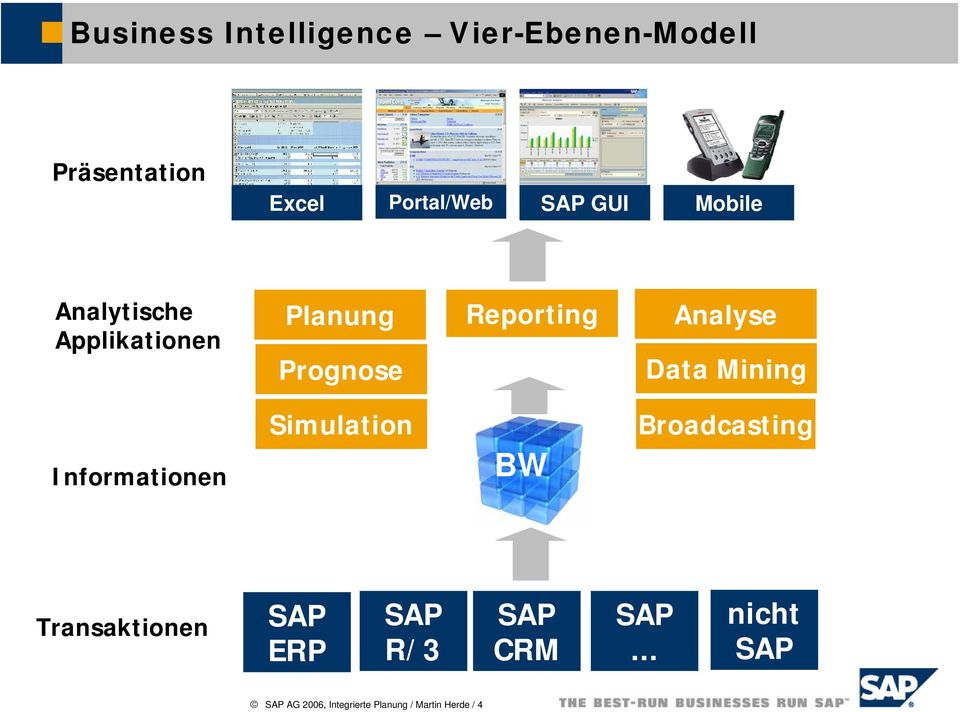Planung Prognose Reporting Analyse Data Mining Simulation Broadcasting Informationen BW