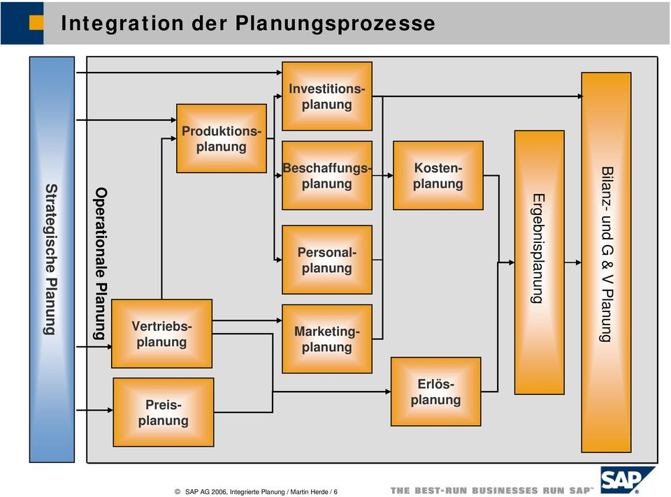 Erlösplanung Marketingplanung Investitionsplanung Beschaffungsplanung