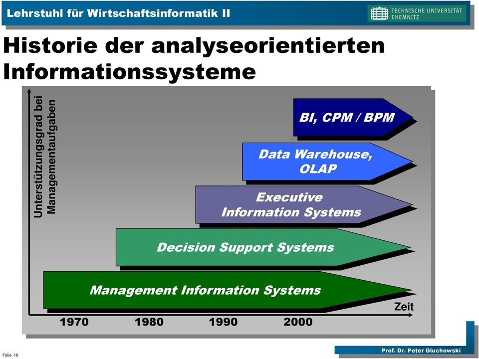 Warehouse, OLAP Executive Information Systems Decision Support