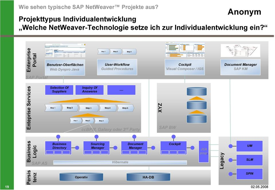 Enterprise Portal Benutzer-Oberflächen Web Dynpro Java User-Workflow Guided Procedures Cockpit Visual Composer / IGS Document Manager SAP KM SAP