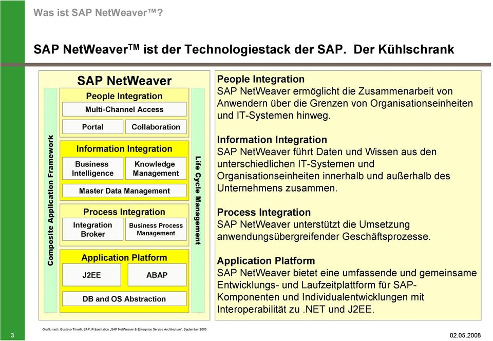 Data Management Process Integration Integration Broker Business Process Management Application Platform J2EE ABAP DB and OS Abstraction Life Cycle Management People Integration SAP NetWeaver