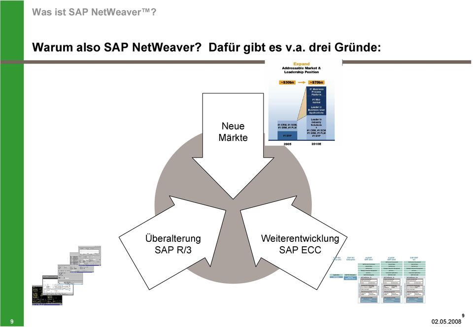 PROCESS INTEGRATION Integration Business Broker Process Mgmt. APPLICATION PLATFORM J2EE ABAP DB and OS Abstraction  APPLICATION PLATFORM J2EE ABAP DB and OS Abstraction Was ist SAP NetWeaver?