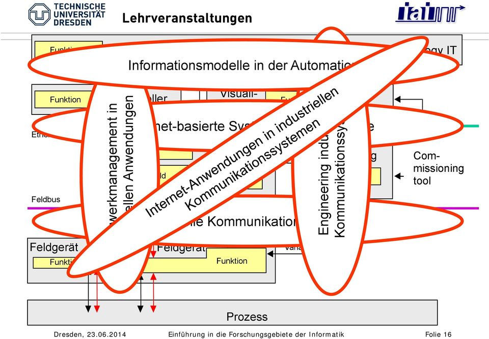 Controller Proxy-FB Comm-FB Funktion Azyklische Kommunikation Variablen Engineering industrieller Kommunikationssysteme Visualisierung Visualization(DCS) Funktion Ethernet-basierte