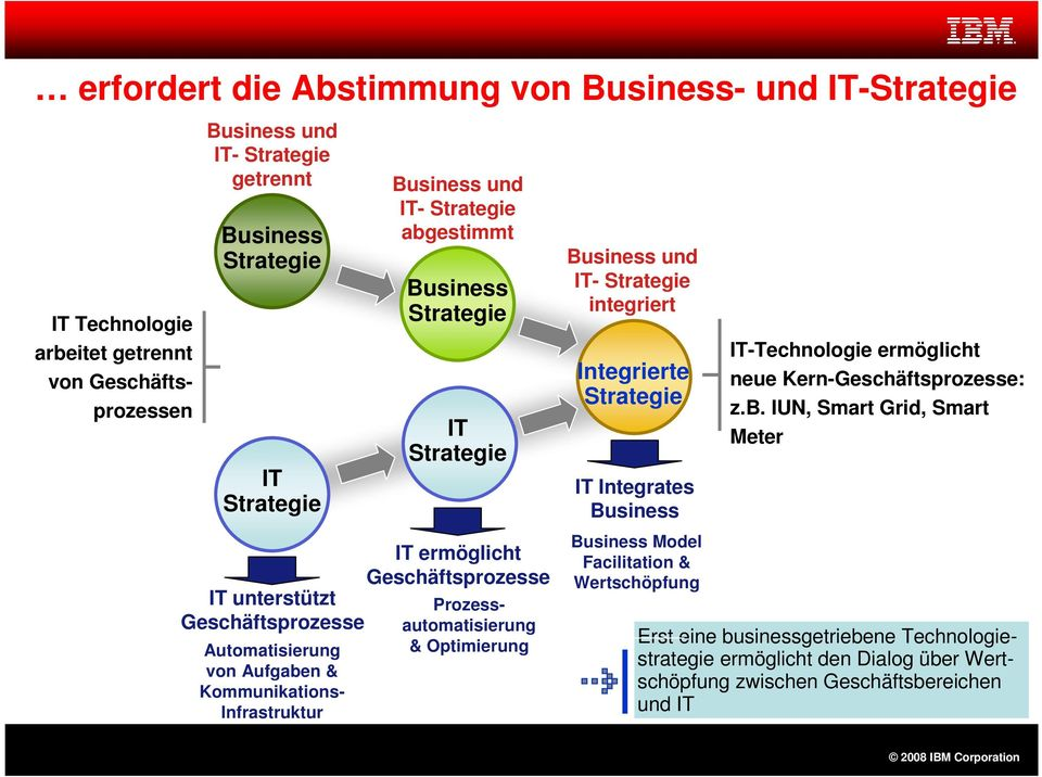 Geschäftsprozesse Prozessautomatisierung & Optimierung Business und IT- Strategie integriert Integrierte Strategie IT Integrates Business Business Model Facilitation & Wertschöpfung